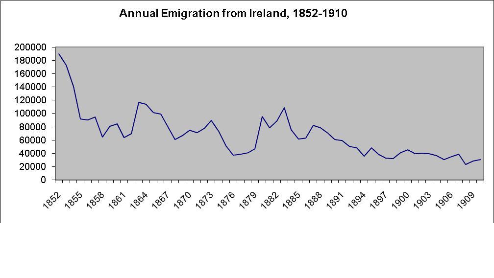 eignes Werk AutorinSource: Registrar General for Ireland