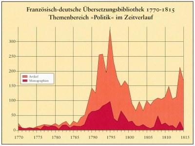 """Hans-Jürgen Lüsebrink / Rolf Reichardt, Graphik, Französisch-deutsche Übersetzungsbibliothek 1770–1815: Themenbereich """"Politik"""" im Zweitverlauf."""