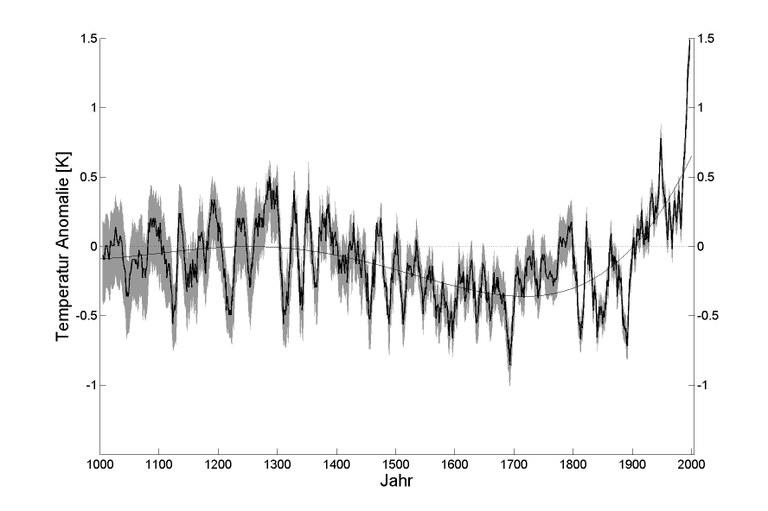 Rüdiger Glaser / Dirk Riemann, Die Veränderung der Jahresdurchschnittstemperatur seit dem Jahr 1000 in Mitteleuropa, aus: Rüdiger Glaser / Dirk Riemann: A Thousand Year Record of Climate Variation for Central Europe at a Monthly Resolution, in: Journal of Quaternary Science 24, 5 (2009), S. 437–449.