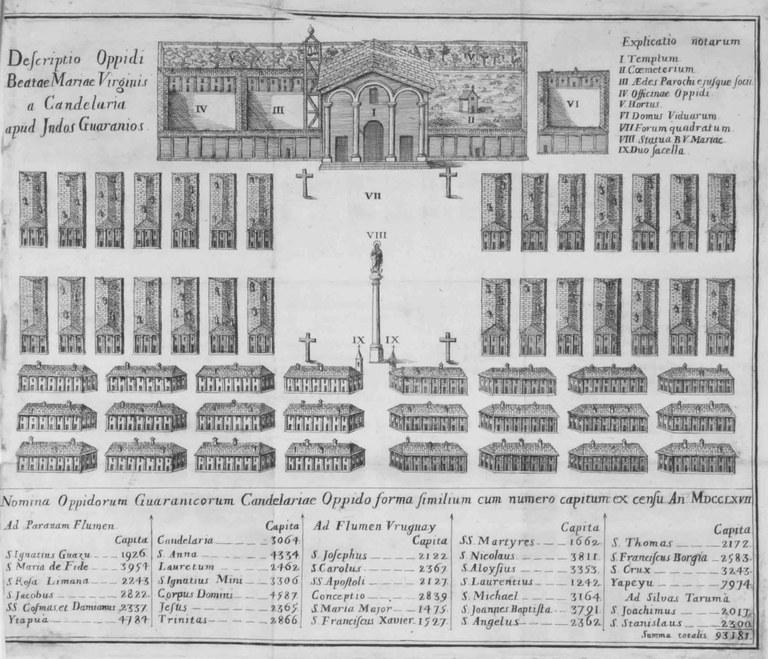Modell der Reduktion Candelaria und Census aller Reduktionen 1767 IMG