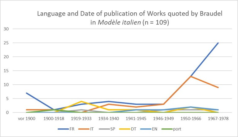 Language and Date of publication of Works quoted by Braudel in Due secoli, tre Italie and Modèle italien 2