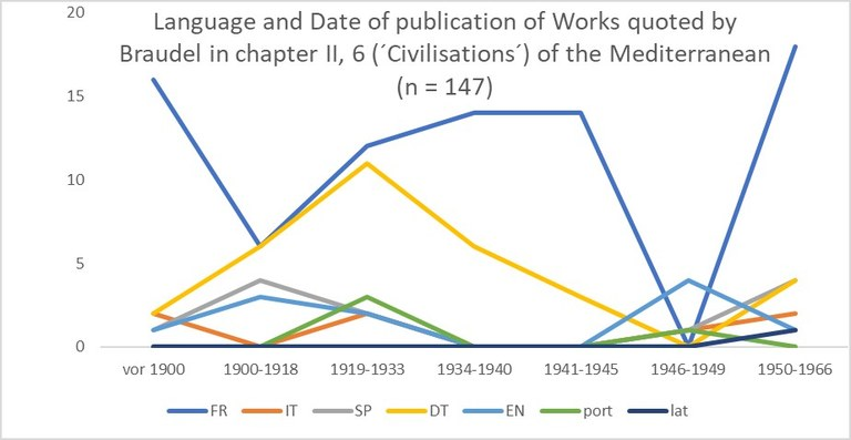 Language and Date of publication of Works quoted by Braudel